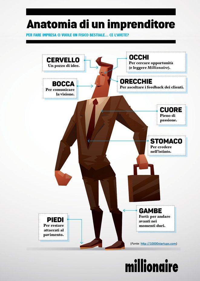 anatomia-imprenditore